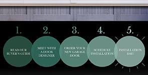 The Garage Door Buying Process: What to Expect